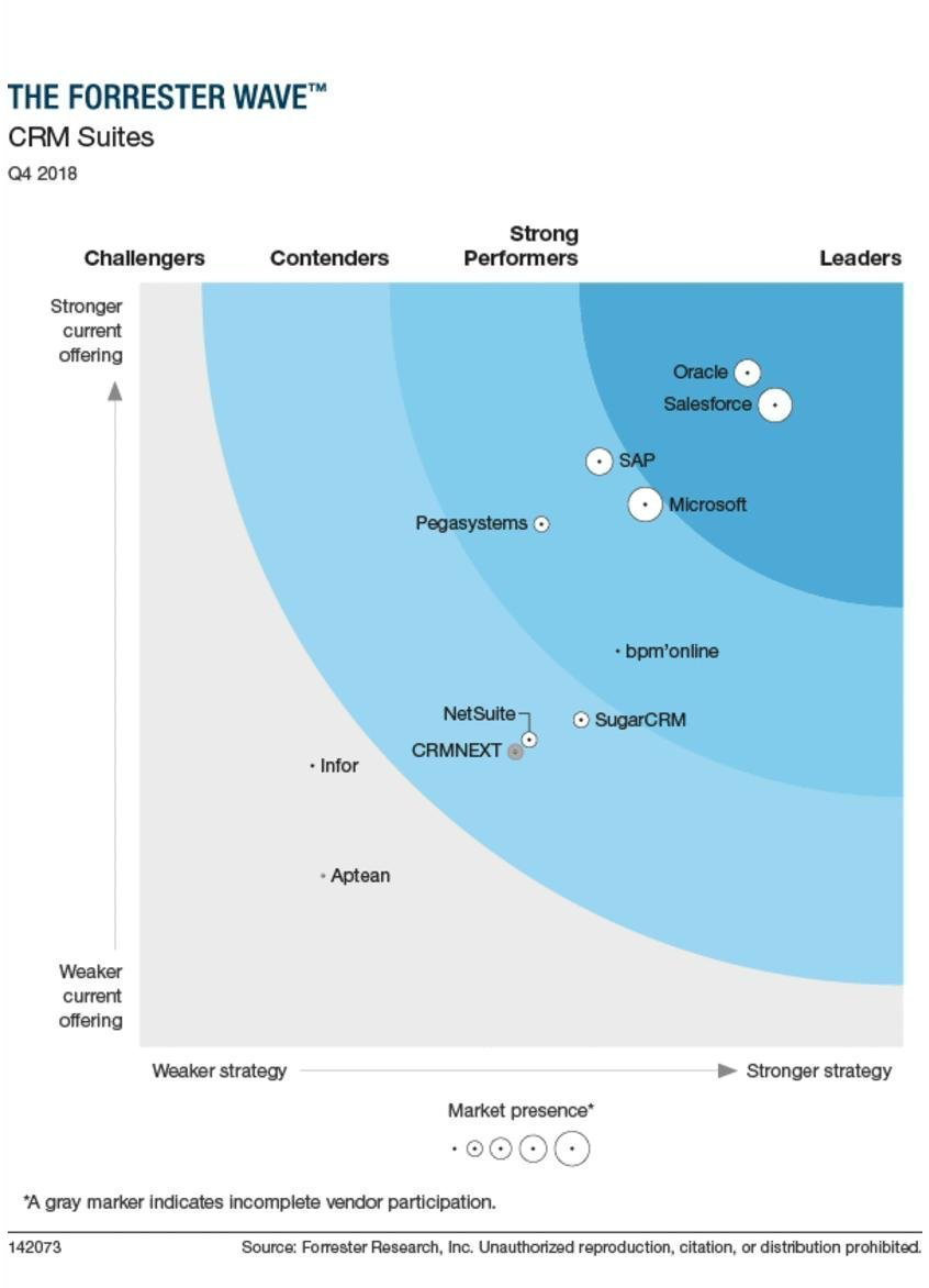 CRM suites by Forrester 2018